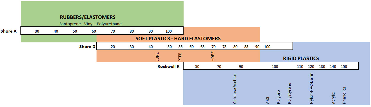 Material Hardness Chart Oakland New